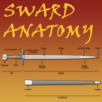 Sword Anatomy